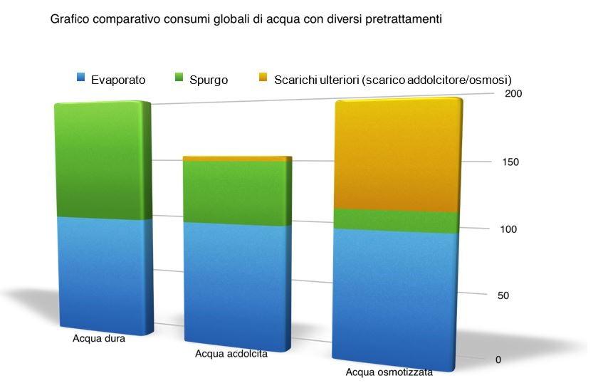 Trattamento acque per torri di raffreddamento: Grafico comparativo 1