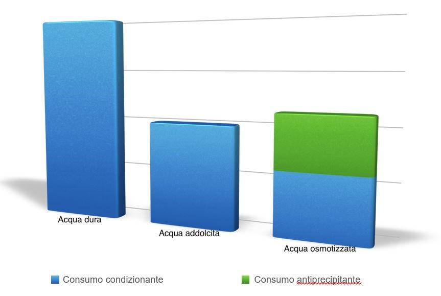 Trattamento acque per torri di raffreddamento: Grafico comparativo 2