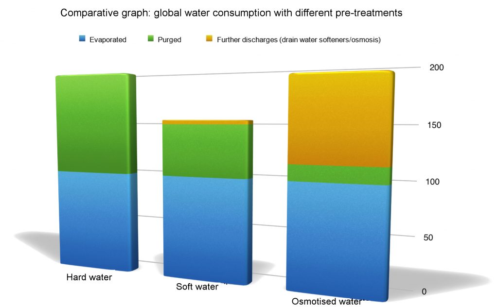 Water Treatment for Cooling Towers: Comparative Graph #1