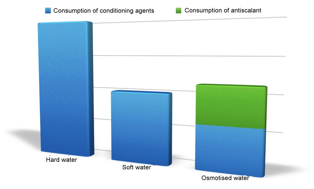 Water Treatment for Cooling Towers: Comparative Graph #2