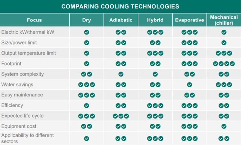Comparing Cooling Technologies.png