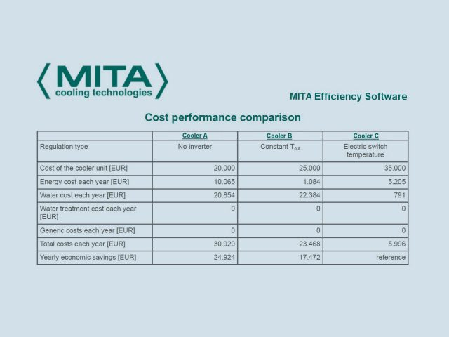 Energy & Water Comparison in MITA Efficiency for Cooling Technologies