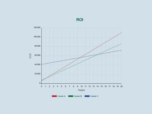 ROI in Cooling Technologies with MITA Efficiency